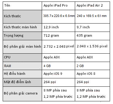 So sánh iPad Air 2 với iPad Pro